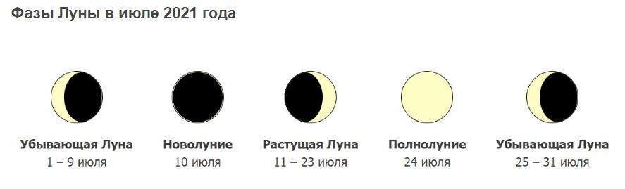 Фазы луны в июле